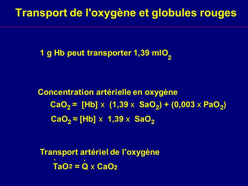 Transport de l'oxygène et globules rouges 1 g Hb peut transporter 1,39 mlO 2 CaO 2 = [Hb] x (1,39 x SaO 2 ) + (0,003 x PaO 2 ) CaO 2 [Hb] x 1,39 x SaO