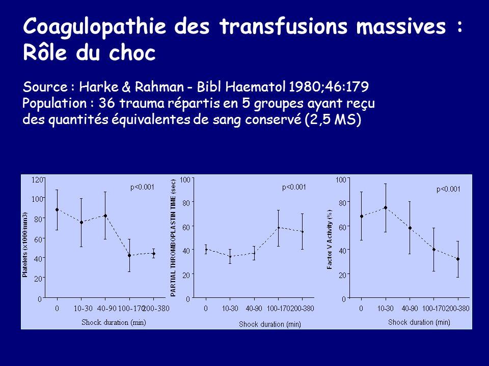 Coagulopathie des transfusions massives : Rôle du choc Source : Harke & Rahman - Bibl Haematol 1980;46:179 Population : 36 trauma répartis en 5 groupe