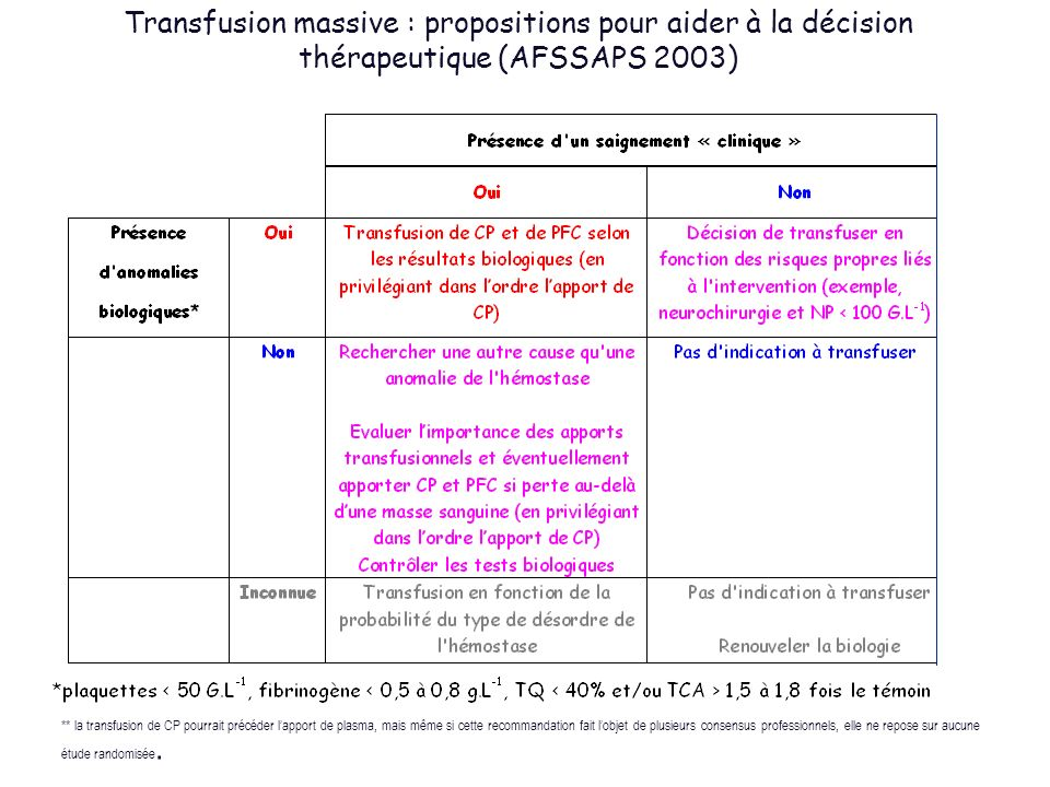 Transfusion massive : propositions pour aider à la décision thérapeutique (AFSSAPS 2003) ** la transfusion de CP pourrait précéder lapport de plasma,