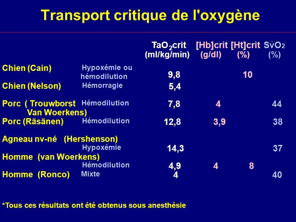 Transport critique de l'oxygène TaO 2 crit [Hb]crit [Ht]crit SvO 2 (ml/kg/min) (g/dl) (%) Chien (Cain) Hypoxémie ou hémodilution 9,8 10 Chien (Nelson)
