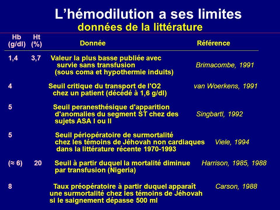Lhémodilution a ses limites Hb Ht (g/dl) (%) 1,4 3,7 Valeur la plus basse publiée avec survie sans transfusion Brimacombe, 1991 (sous coma et hypother