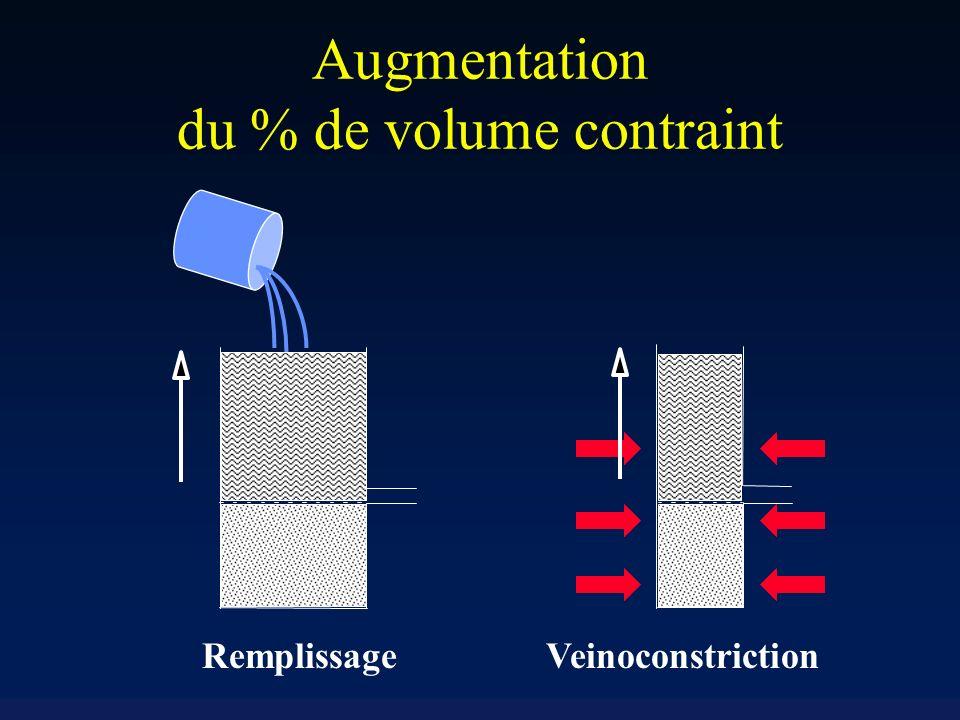 Doppler Œsophagien Débit cardiaque battement par battement (volume déjection systolique) Peu invasif Très simple