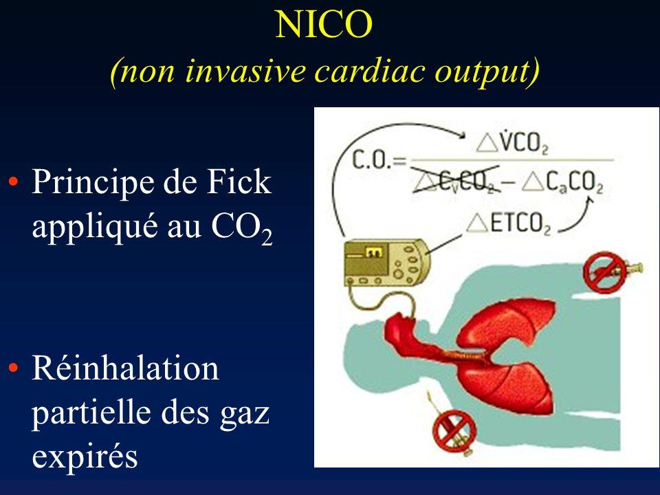 Monitorage du débit cardiaque Indispensable chez le patients les plus « à risque » La thermodilution associée au cathétérisme de lAP reste une techniq