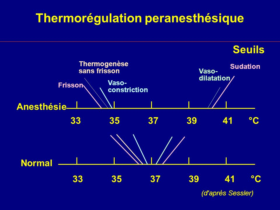 Seuils Thermorégulation peranesthésique 33 35 37 39 41 °C Frisson Vaso- constriction Sudation Vaso- dilatation Normal Thermogenèse sans frisson (d'apr