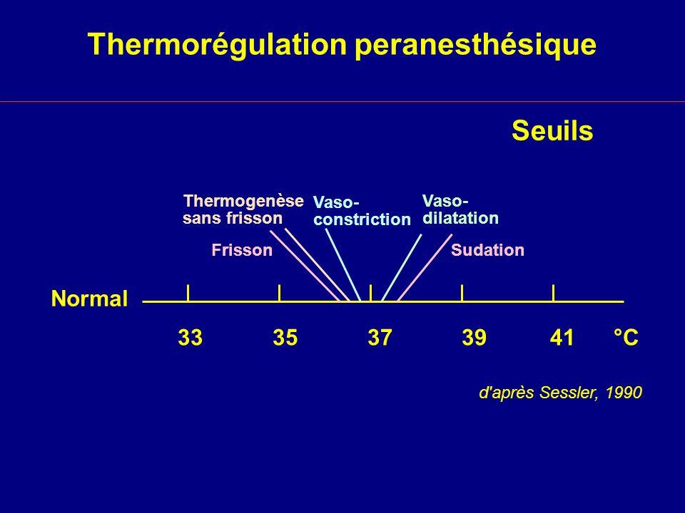 Seuils de thermorégulation sous propofol daprès Matsukawa 1995 38 36 34 32 30 02468 [Propofol] (µg/ml) Seuil (°C) Sudation Vasoconstriction Frisson Intervalle de confiance 95%