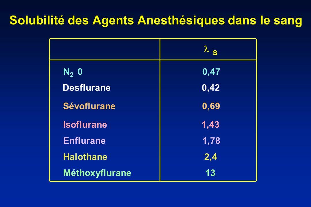 Solubilité des Agents Anesthésiques dans le sang N 0 0,47 Isoflurane 1,43 Enflurane 1,78 Halothane 2,4 Méthoxyflurane 13 S 2 Sévoflurane 0,69 Desflura