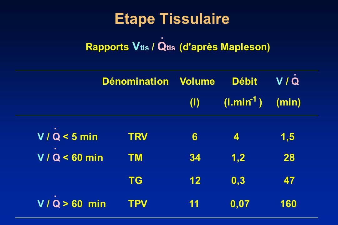 Etape Tissulaire Rapports V tis / Q tis (d'après Mapleson) Dénomination Volume Débit V / Q (l) (l.min ) (min) V / Q < 5 min TRV 6 4 1,5 V / Q < 60 min