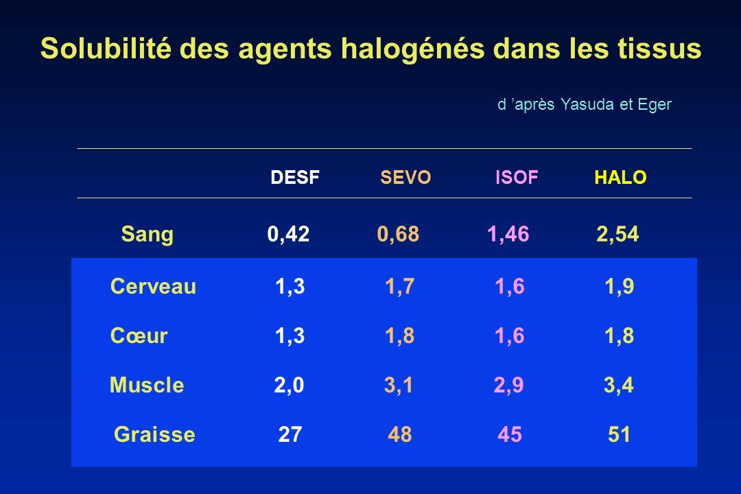 Solubilité des agents halogénés dans les tissus Sang 0,42 0,68 1,46 2,54 DESFSEVOISOFHALO Cerveau1,31,71,61,9 Cœur1,31,81,61,8 Muscle2,03,12,93,4 Grai