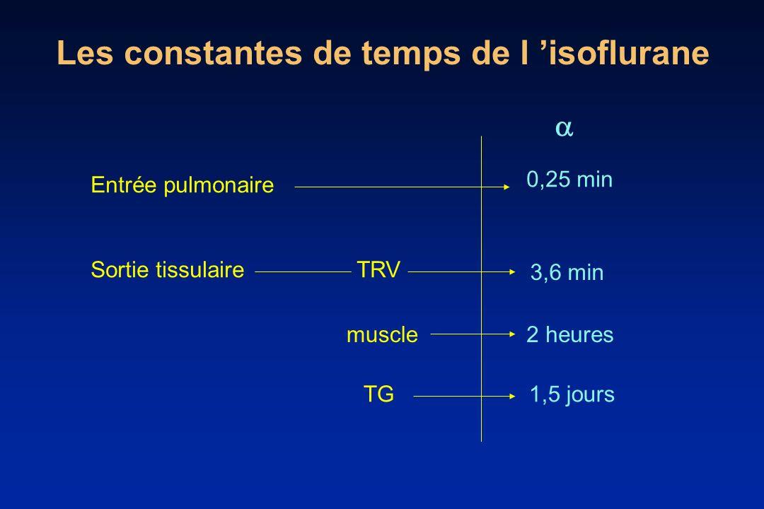 Les constantes de temps de l isoflurane Entrée pulmonaire Sortie tissulaireTRV muscle TG 0,25 min 3,6 min 2 heures 1,5 jours