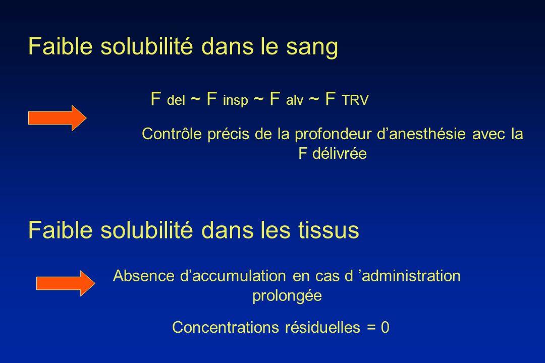 Faible solubilité dans le sang F del ~ F insp ~ F alv ~ F TRV Contrôle précis de la profondeur danesthésie avec la F délivrée Faible solubilité dans l
