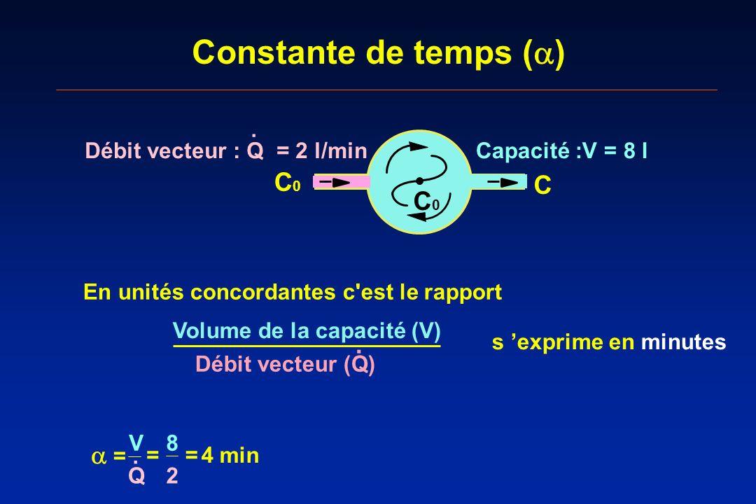 Constante de temps ( ) 8 2 = = = 4 min V Q. En unités concordantes c'est le rapport Volume de la capacité (V) Débit vecteur (Q). s exprime en minutes