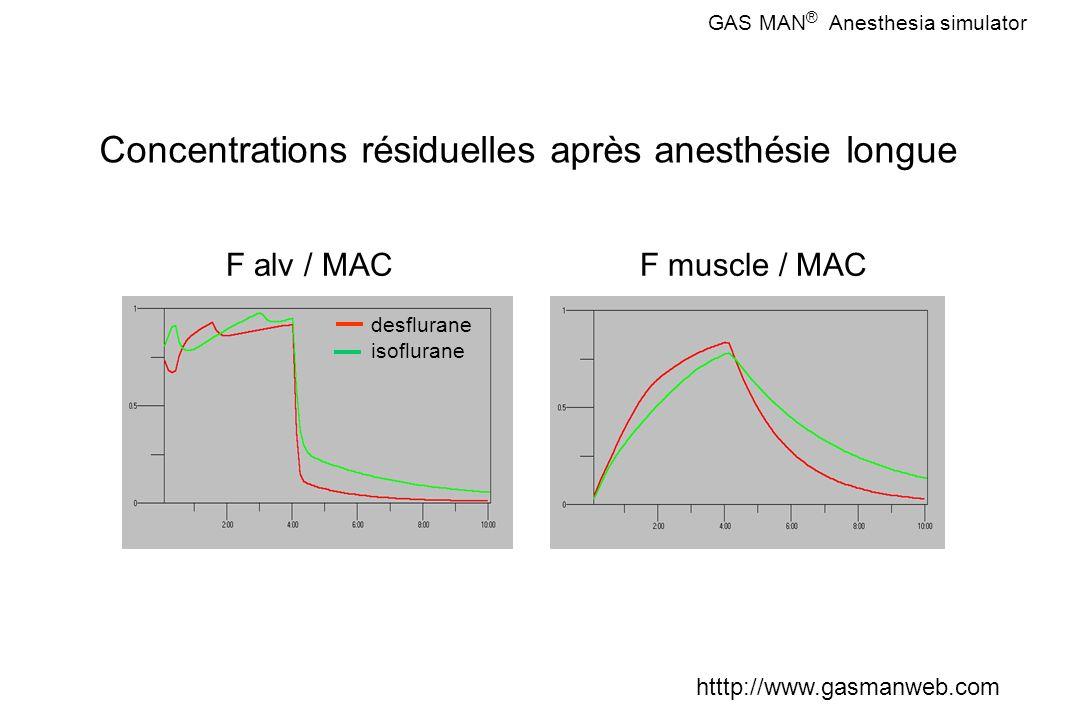 Concentrations résiduelles après anesthésie longue F alv / MAC desflurane isoflurane GAS MAN ® Anesthesia simulator htttp://www.gasmanweb.com F muscle