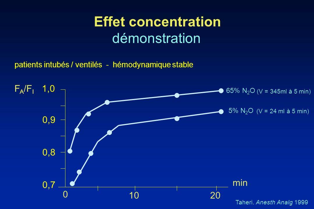 Effet concentration démonstration 1,0 patients intubés / ventilés - hémodynamique stable 0,7 0,8 0,9 0 1020 F A /F I Taheri. Anesth Analg 1999 min 5%