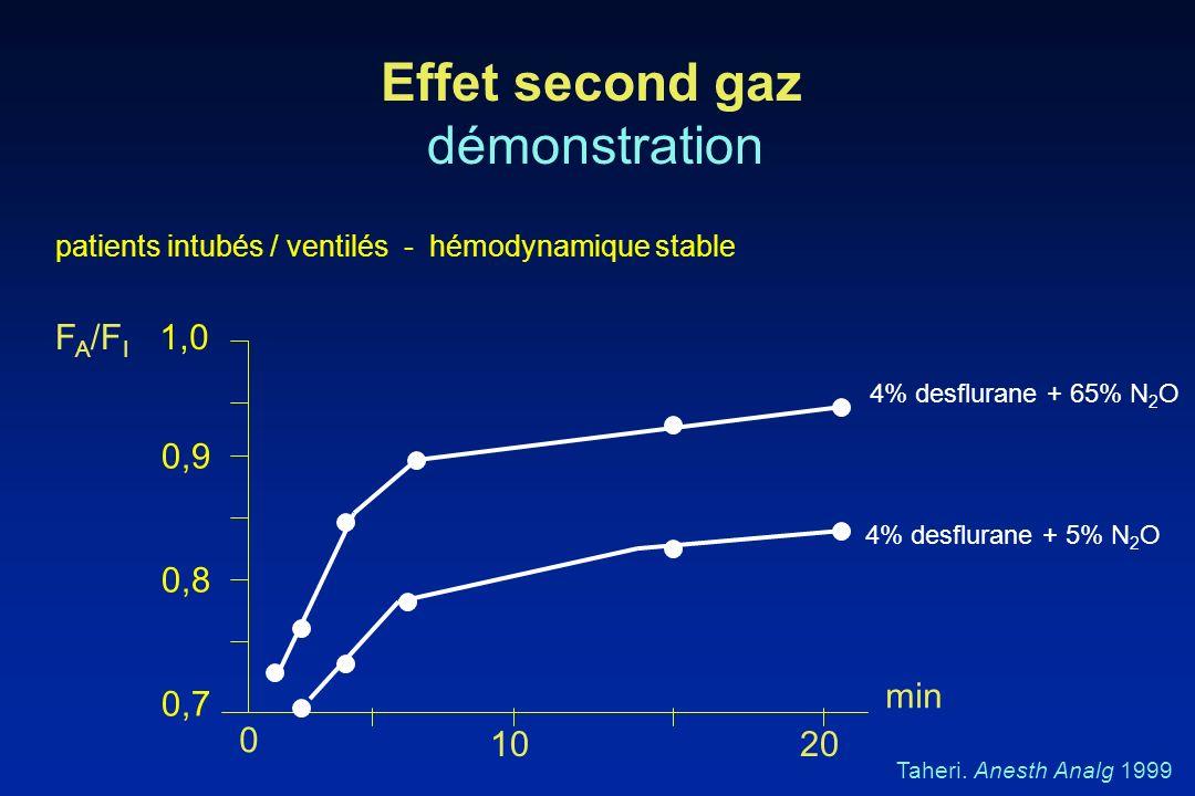 Effet second gaz démonstration 1,0 patients intubés / ventilés - hémodynamique stable 0,7 0,8 0,9 0 1020 F A /F I Taheri. Anesth Analg 1999 min 4% des