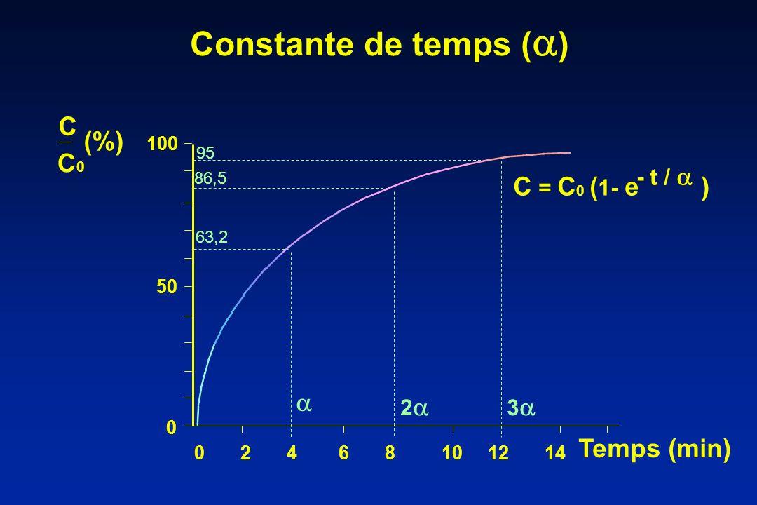 Constante de temps ( ) C C0C0 (%) Temps (min) 100 95 86,5 63,2 50 0 C = C 0 ( 1- e ) - t / 3 2 0 2 4 6 8 10 12 14