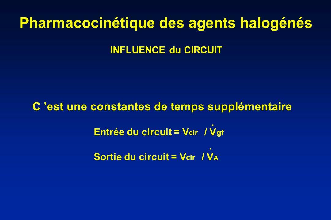 Pharmacocinétique des agents halogénés INFLUENCE du CIRCUIT Entrée du circuit = V cir / V gf. Sortie du circuit = V cir / V A. C est une constantes de