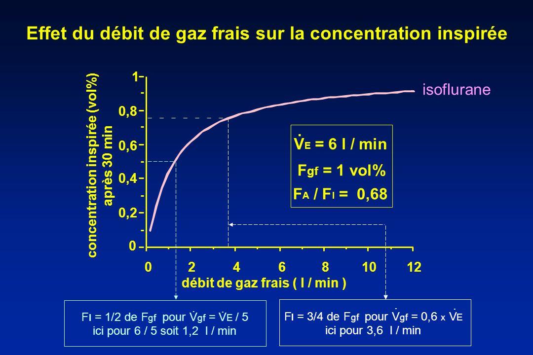 Effet du débit de gaz frais sur la concentration inspirée 121086420 0 0,2 0,4 0,6 0,8 1 concentration inspirée (vol%) après 30 min débit de gaz frais