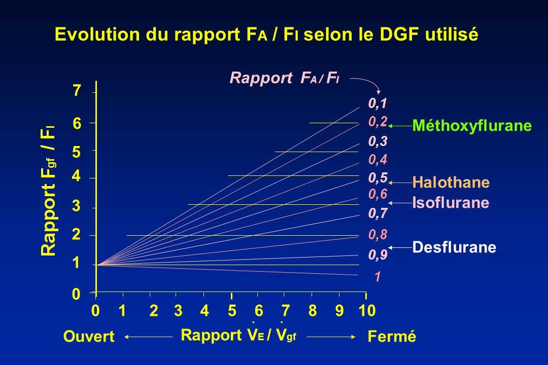 Evolution du rapport F A / F I selon le DGF utilisé Rapport F A / F I Rapport V E / V gf.. 0 4 6 0 1 2 3 4 5 6 7 8 9 10 0,1 0,2 0,3 0,4 0,5 0,6 0,7 0,