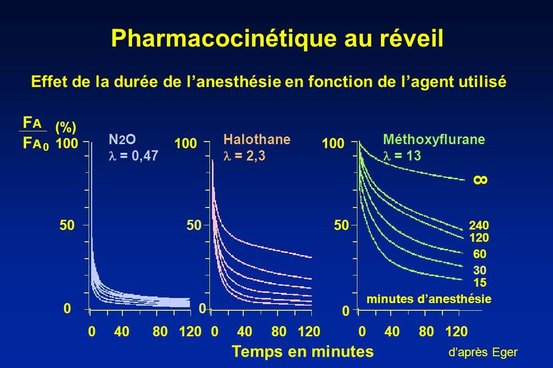 Pharmacocinétique au réveil Effet de la durée de lanesthésie en fonction de lagent utilisé 100 0 50 0 240 120 60 30 15 minutes danesthésie Temps en mi