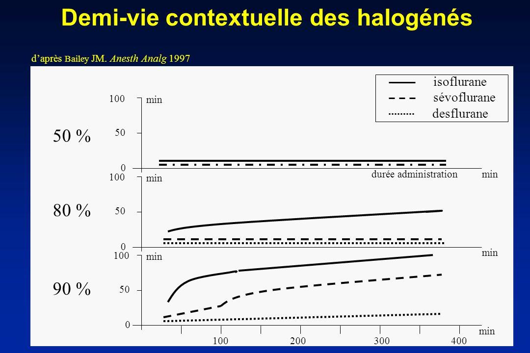 Demi-vie contextuelle des halogénés daprès Bailey JM. Anesth Analg 1997 100 50 0 100 50 0 100 50 0 min 100200300400 min 50 % 80 % 90 % min desflurane