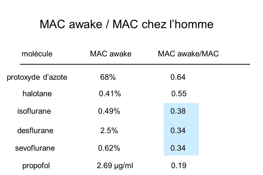 MAC awake / MAC chez lhomme moléculeMAC awakeMAC awake/MAC protoxyde dazote68%0.64 halotane 0.41% 0.55 isoflurane 0.49% 0.38 desflurane 2.5% 0.34 sevo