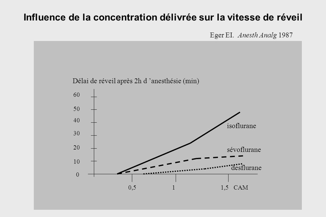Influence de la concentration délivrée sur la vitesse de réveil 0,511,5 CAM 0 10 20 30 40 50 60 Délai de réveil après 2h d anesthésie (min) isoflurane