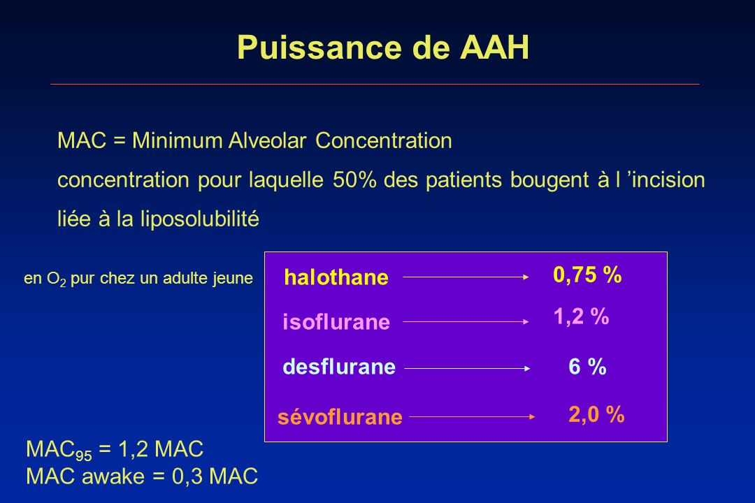 Puissance de AAH MAC = Minimum Alveolar Concentration MAC 95 = 1,2 MAC MAC awake = 0,3 MAC concentration pour laquelle 50% des patients bougent à l in