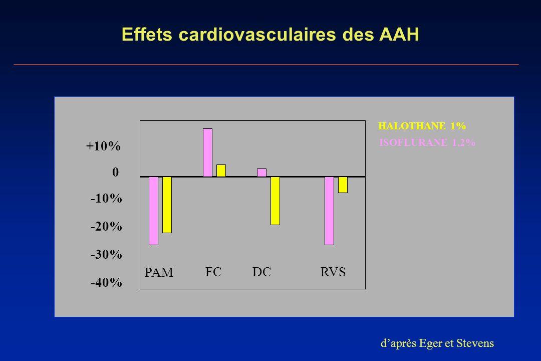 Effets cardiovasculaires des AAH 0 +10% -20% -30% -40% -10% HALOTHANE 1% ISOFLURANE 1,2% PAM FCDCRVS daprès Eger et Stevens