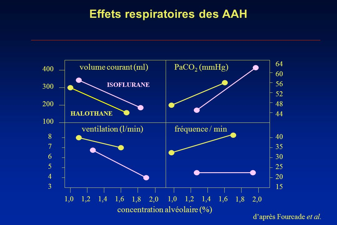 Effets respiratoires des AAH 100 200 300 400 volume courant (ml) 1,01,21,41,6 1,82,0 1,01,21,41,6 1,82,0 concentration alvéolaire (%) 44 48 52 56 60 6