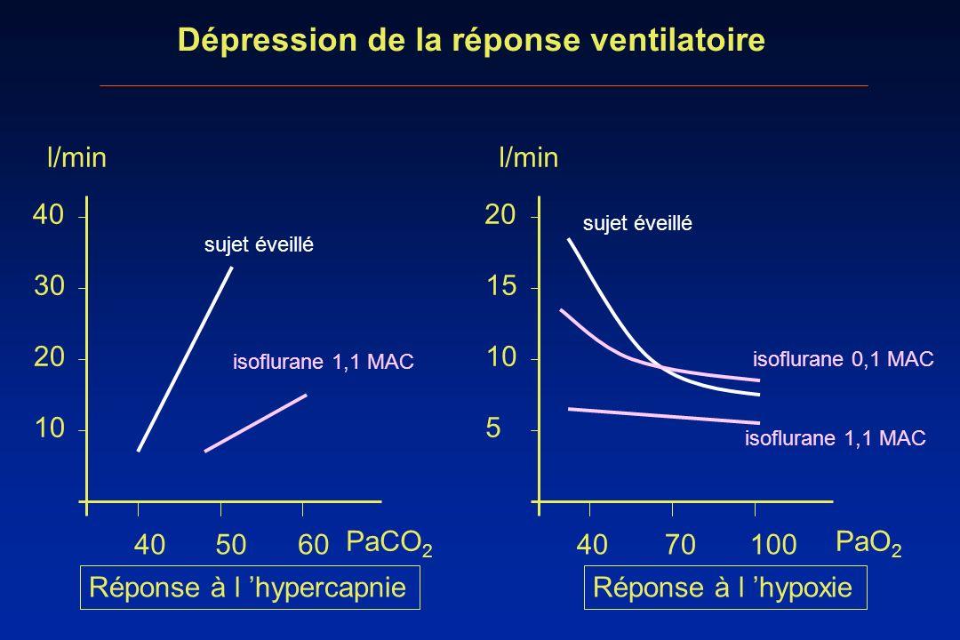 Dépression de la réponse ventilatoire 405060 PaCO 2 10 20 30 40 l/min sujet éveillé isoflurane 1,1 MAC 4070100 PaO 2 5 10 15 20 l/min sujet éveillé is