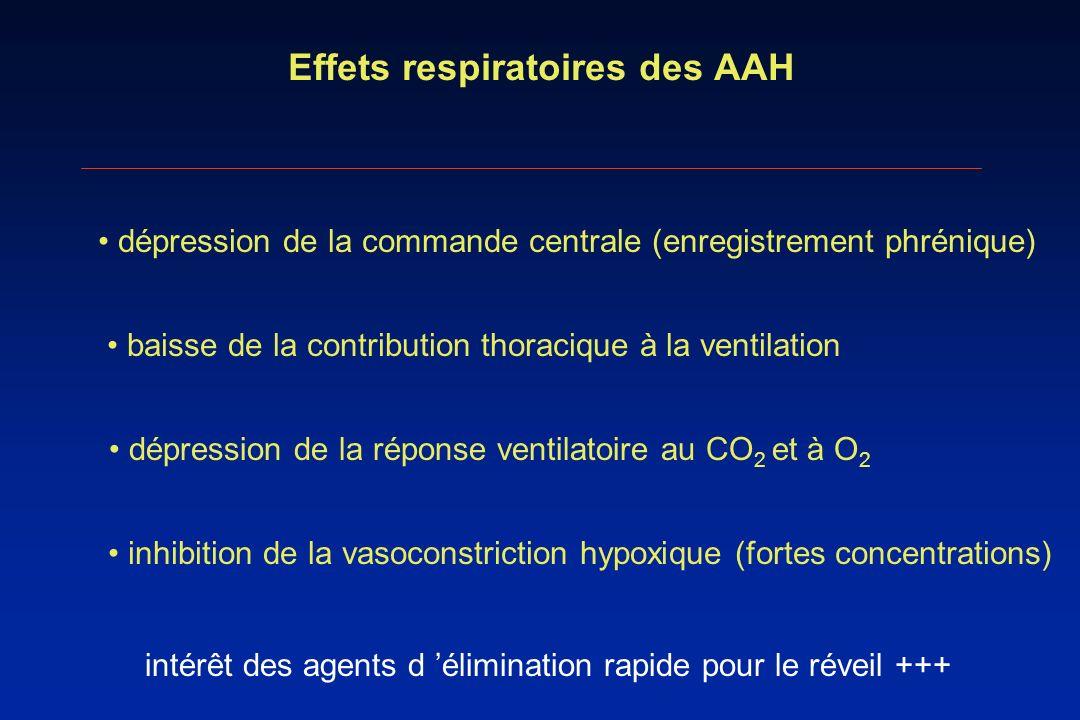 Effets respiratoires des AAH dépression de la commande centrale (enregistrement phrénique) baisse de la contribution thoracique à la ventilation dépre