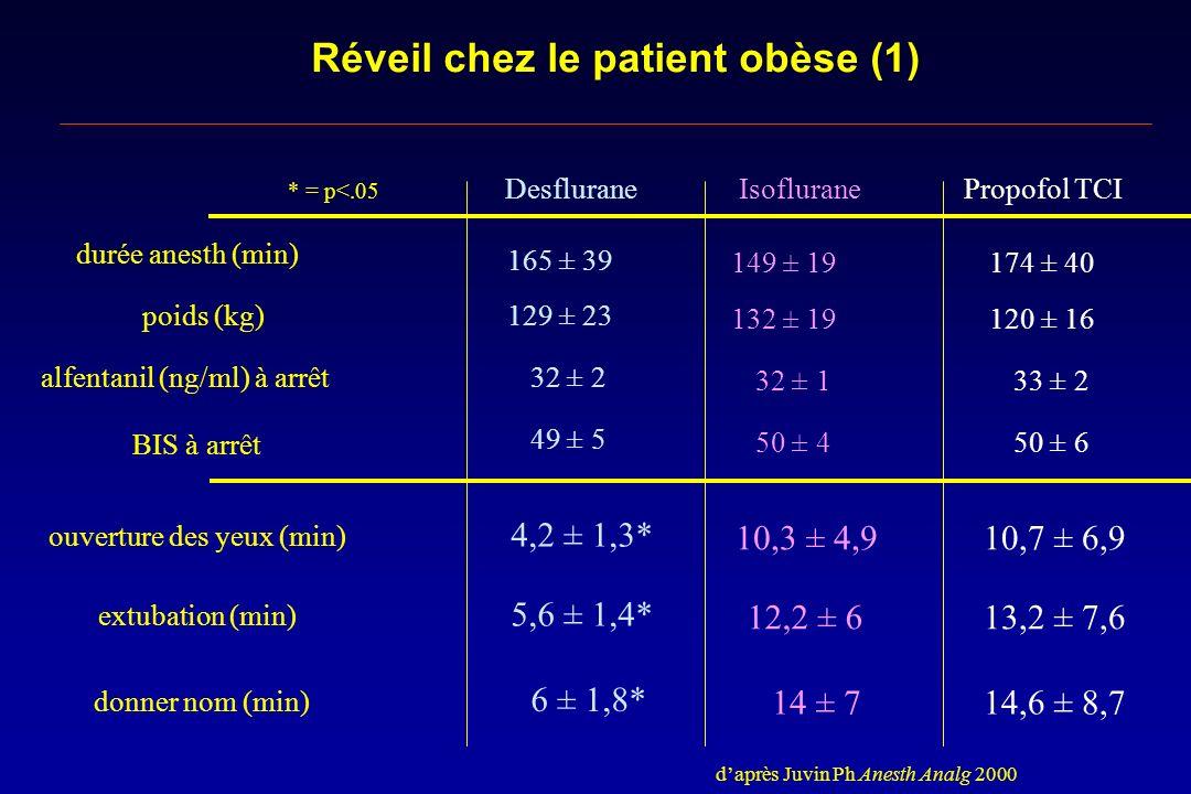 Réveil chez le patient obèse (1) durée anesth (min) poids (kg) alfentanil (ng/ml) à arrêt ouverture des yeux (min) extubation (min) BIS à arrêt donner