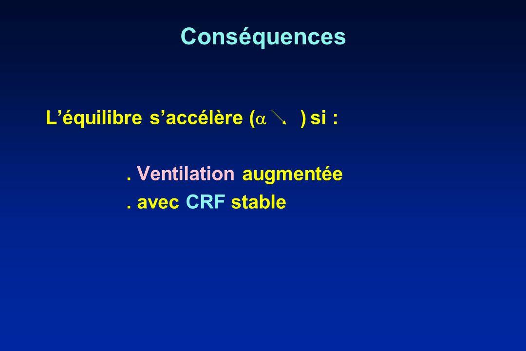 Conséquences Léquilibre saccélère ( ) si :. Ventilation augmentée. avec CRF stable