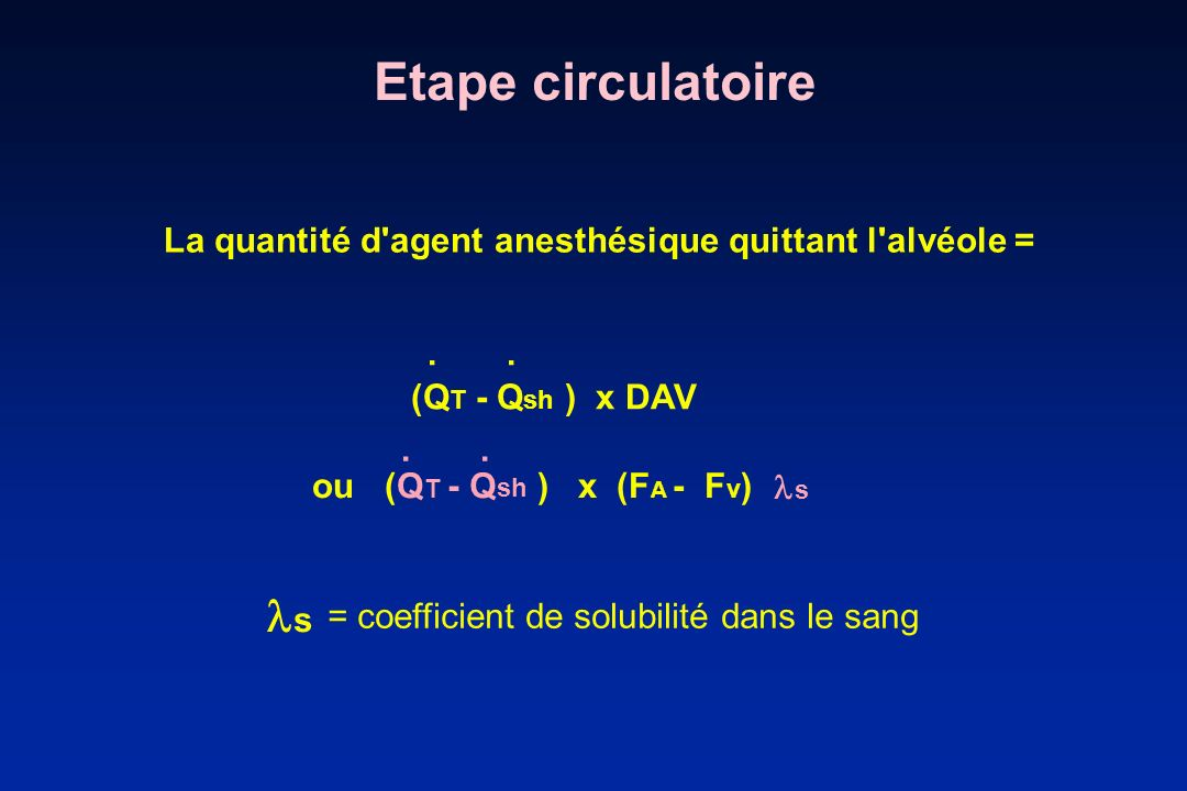 Etape circulatoire La quantité d'agent anesthésique quittant l'alvéole = (Q T - Q sh ) x DAV ou (Q T - Q sh ) x (F A - F v ) s.... s = coefficient de