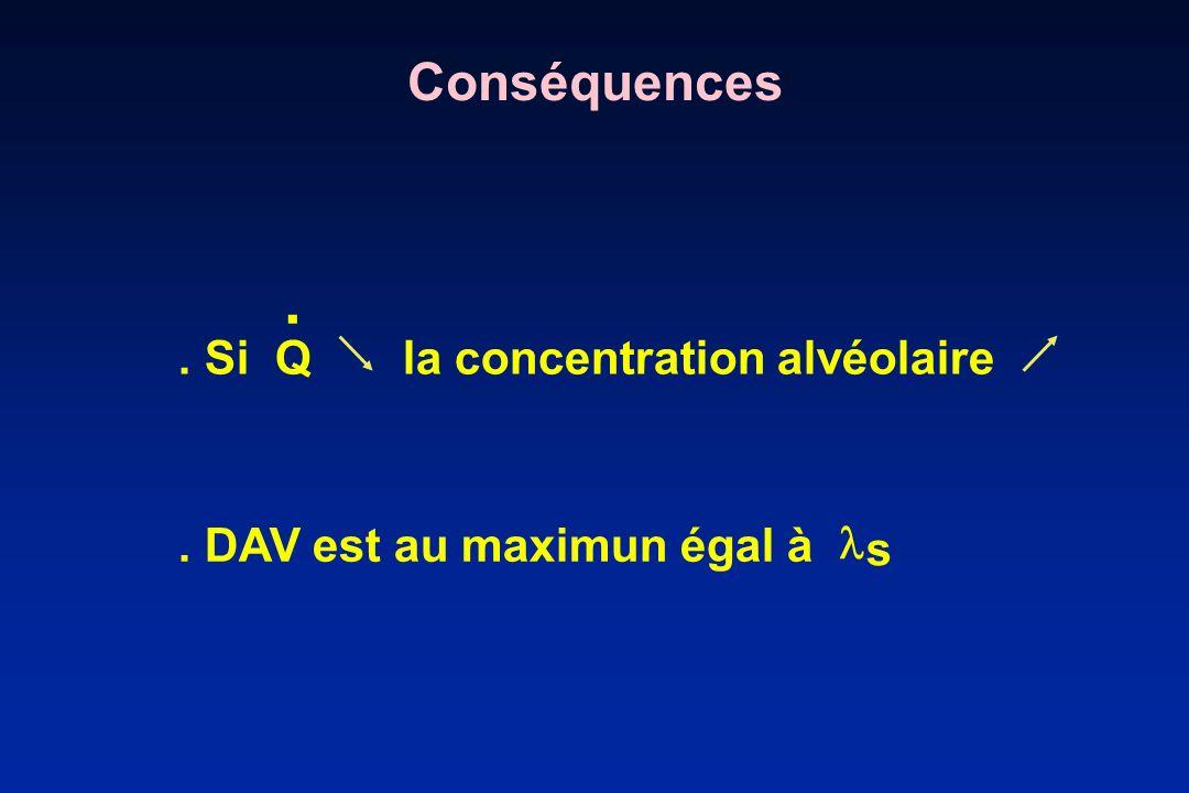 Solubilité des Agents Anesthésiques dans le sang N 0 0,47 Isoflurane 1,43 Enflurane 1,78 Halothane 2,4 Méthoxyflurane 13 S 2 Sévoflurane 0,69 Desflurane 0,42