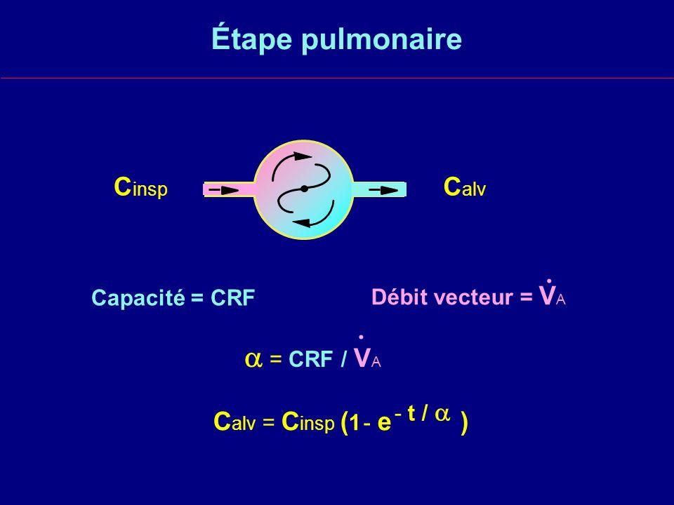 Étape pulmonaire Capacité = CRF = CRF / V A.