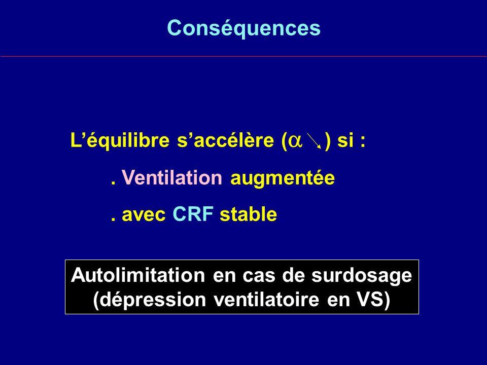 Conséquences Léquilibre saccélère ( ) si :.Ventilation augmentée.