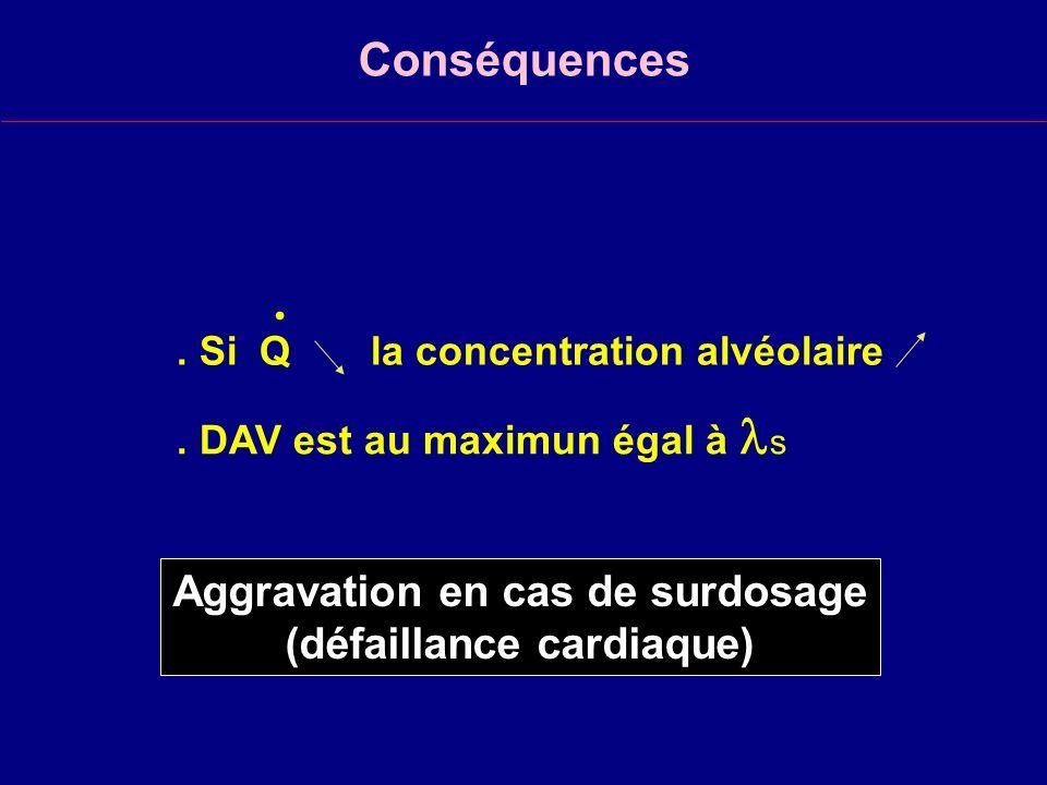 Conséquences.Si Q la concentration alvéolaire. DAV est au maximun égal à s.