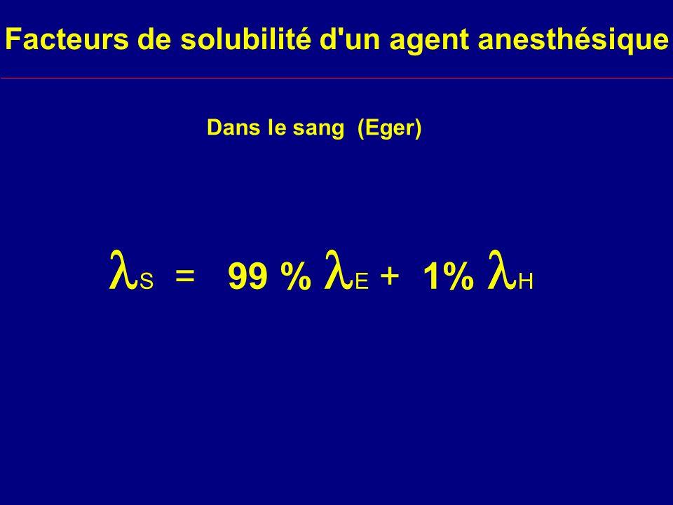 Facteurs de solubilité d un agent anesthésique Dans le sang (Eger) S = 99 % E + 1% H