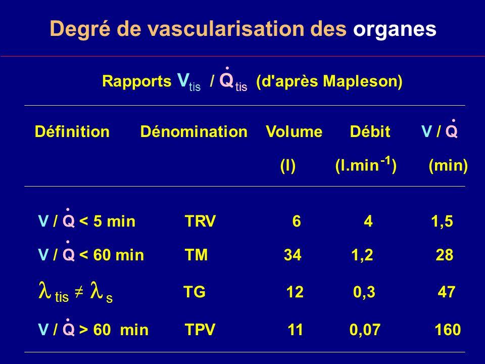 Degré de vascularisation des organes Rapports V / Q (d après Mapleson) Définition Dénomination Volume Débit V / Q (l) (l.min ) (min) V / Q < 5 min TRV 6 4 1,5 V / Q < 60 min TM 34 1,2 28 tis TG 12 0,3 47 V / Q > 60 min TPV 11 0,07 160.....