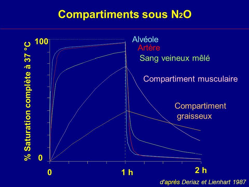 Compartiments sous N 2 O % Saturation complète à 37 °C 01 h 2 h 0 100 Alvéole Artère Sang veineux mêlé Compartiment musculaire Compartiment graisseux d après Deriaz et Lienhart 1987