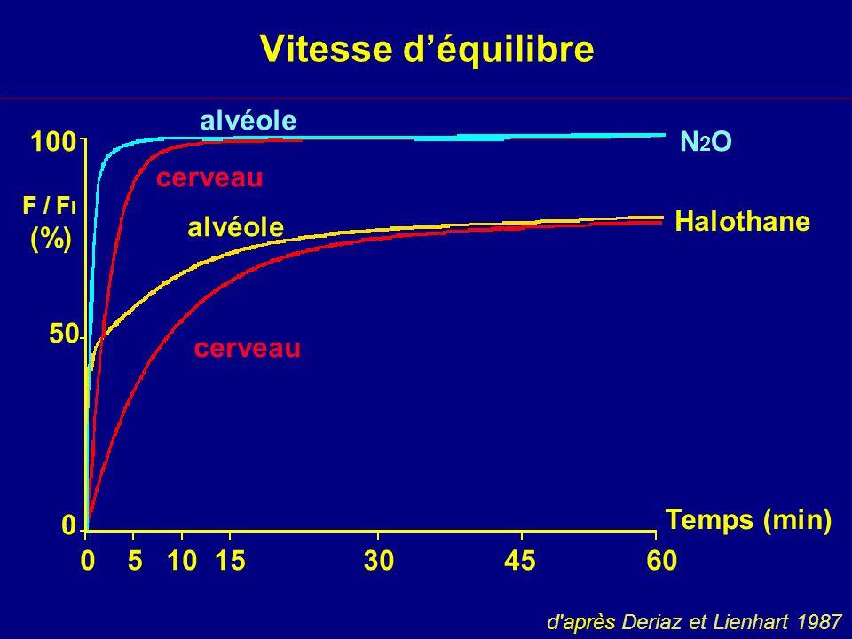 Vitesse déquilibre N2ON2O Halothane alvéole cerveau 0 5 10 15 30 45 60 Temps (min) 100 50 0 F / F I (%) d après Deriaz et Lienhart 1987