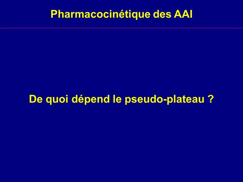 De quoi dépend le pseudo-plateau ? Pharmacocinétique des AAI
