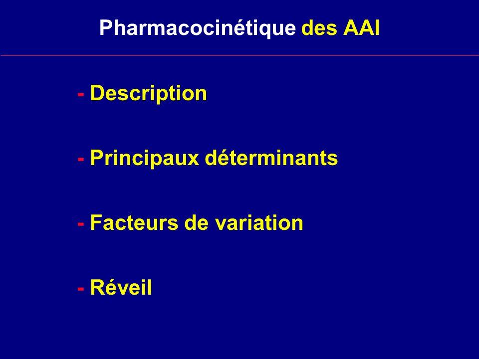 Solubilité des agents anesthésiques dans les tissus tis / s TRV Muscle Graisse 0,47 0,9 1,2 2,3 Desflurane0,42 1,3 2,0 27 Enflurane1,78 1,8 1,7 36 Halothane1,9 2,6 3,4 51 Méthoxyflurane 13 1,8 1,3 49 2 Isoflurane1,43 1,6 2,9 45 Sévoflurane0,69 1,7 3,1 47 d après Eger et Yasuda 1989 s N O