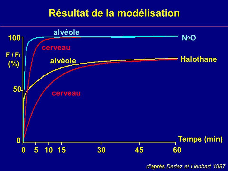 Résultat de la modélisation N2ON2O Halothane alvéole cerveau 0 5 10 15 30 45 60 Temps (min) 100 50 0 F / F I (%) d après Deriaz et Lienhart 1987