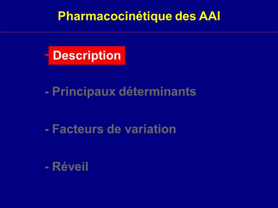 d après Carpenter, Yasuda, Jones Description 1209060300 0 0,2 0,4 0,6 0,8 1 Temps (min) F A /F I Desflurane Isoflurane Enflurane Halothane Méthoxyflurane N2ON2O Sévoflurane Pharmacocinétique des AAI