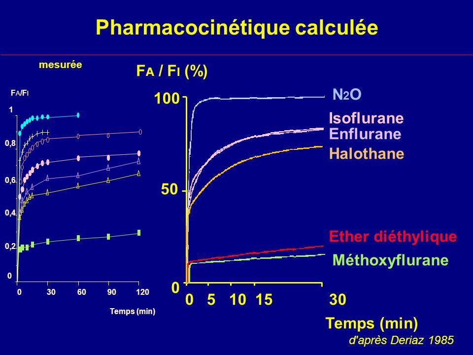 Pharmacocinétique calculée 100 50 0 0 5 10 15 30 Temps (min) F A / F I (%) N2ON2O Isoflurane Enflurane Halothane Ether diéthylique Méthoxyflurane d après Deriaz 1985 1209060300 0 0,2 0,4 0,6 0,8 1 F A /F I Temps (min) mesurée