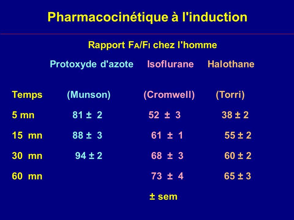 Pharmacocinétique à l induction Rapport F A /F I chez l homme Protoxyde d azote Isoflurane Halothane Temps (Munson) (Cromwell) (Torri) 5 mn 81 ± 2 52 ± 3 38 ± 2 15 mn 88 ± 3 61 ± 1 55 ± 2 30 mn 94 ± 2 68 ± 3 60 ± 2 60 mn 73 ± 4 65 ± 3 ± sem