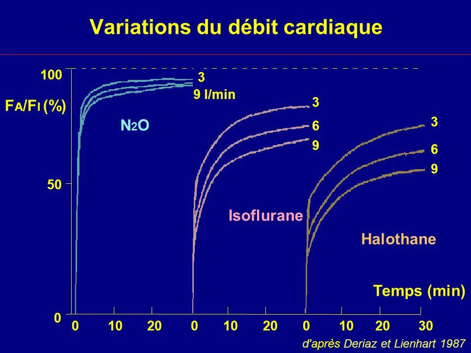 Variations du débit cardiaque Halothane Isoflurane N2ON2O F A /F I (%) 100 50 0 Temps (min) 0 10 20 0 10 20 0 10 20 30 9 l/min 3 9 6 3 9 6 3 d après Deriaz et Lienhart 1987