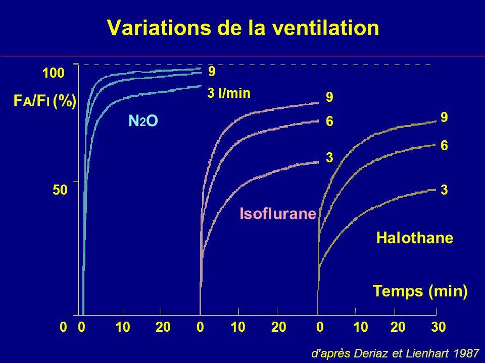 Variations de la ventilation Halothane Isoflurane N2ON2O F A /F I (%) 100 50 0 Temps (min) 0 10 20 0 10 20 0 10 20 30 3 l/min 9 3 6 9 3 6 9 d après Deriaz et Lienhart 1987